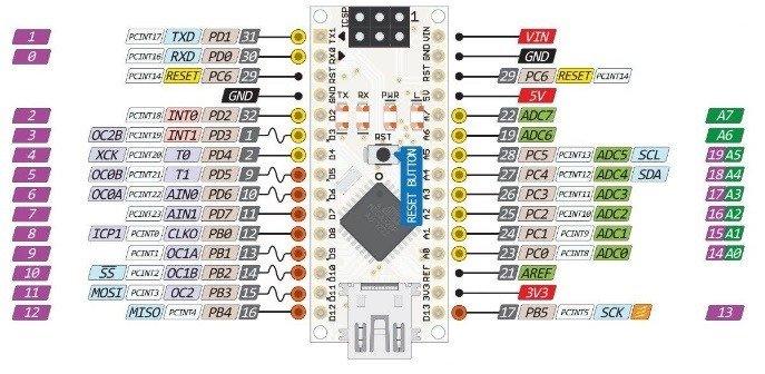 Fig.  22 – Disposizione e definizione dei pin su Arduino Nano [13].