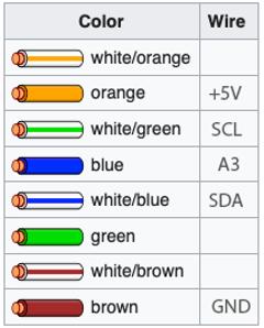 Fig.  36 – Tabella codice colore per l'assegnazione dei pin.