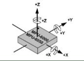 Orientazione degli assi per il sensore inerziale.