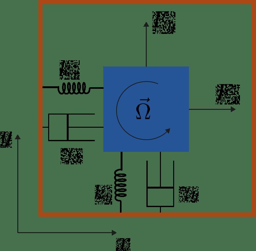 modello giroscopio