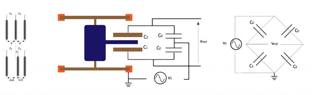 Capacitore differenziale (sx) e lettura con il ponte di Wheatstone (dx).