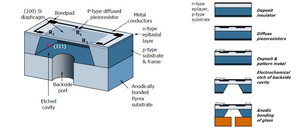 Micro sensori di pressione