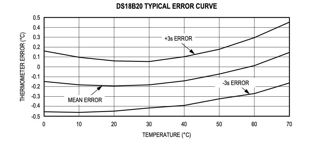 sensore di temperatura per il termostato